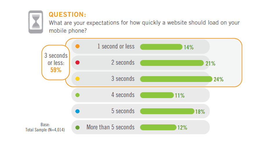 About 60% of users expect your website on mobile to load in less than 3 seconds