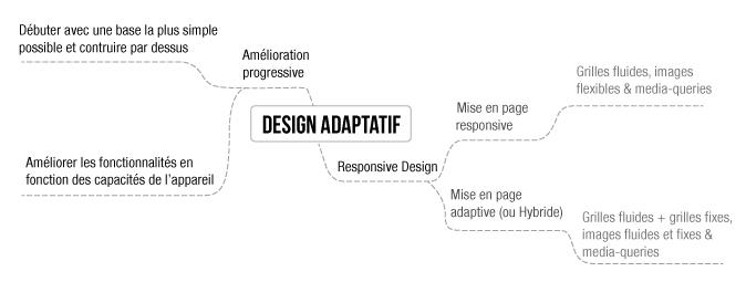 adaptivetrad1Ataptative Responsive