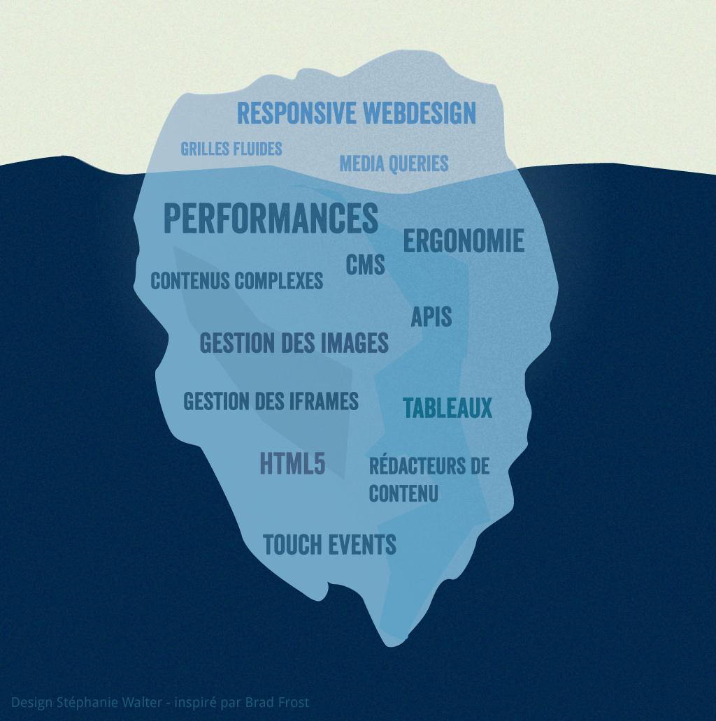 Iceberg Responsive