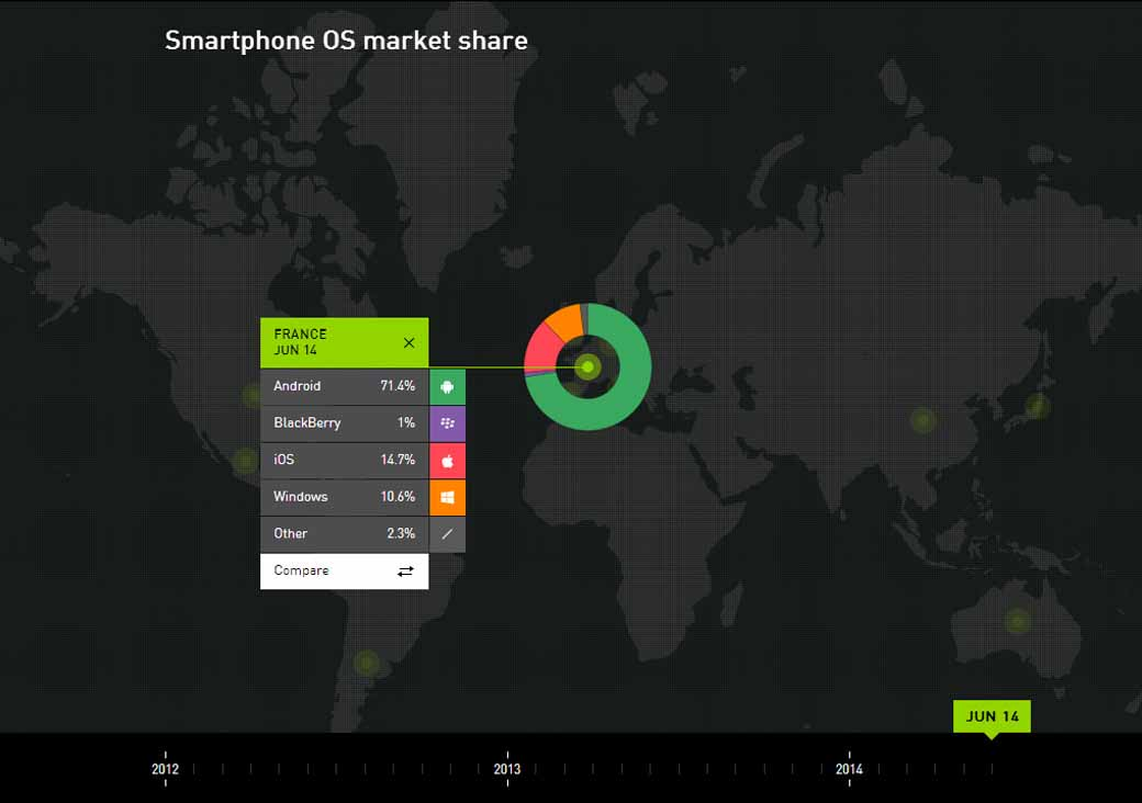 Great map for smartphone OS market share