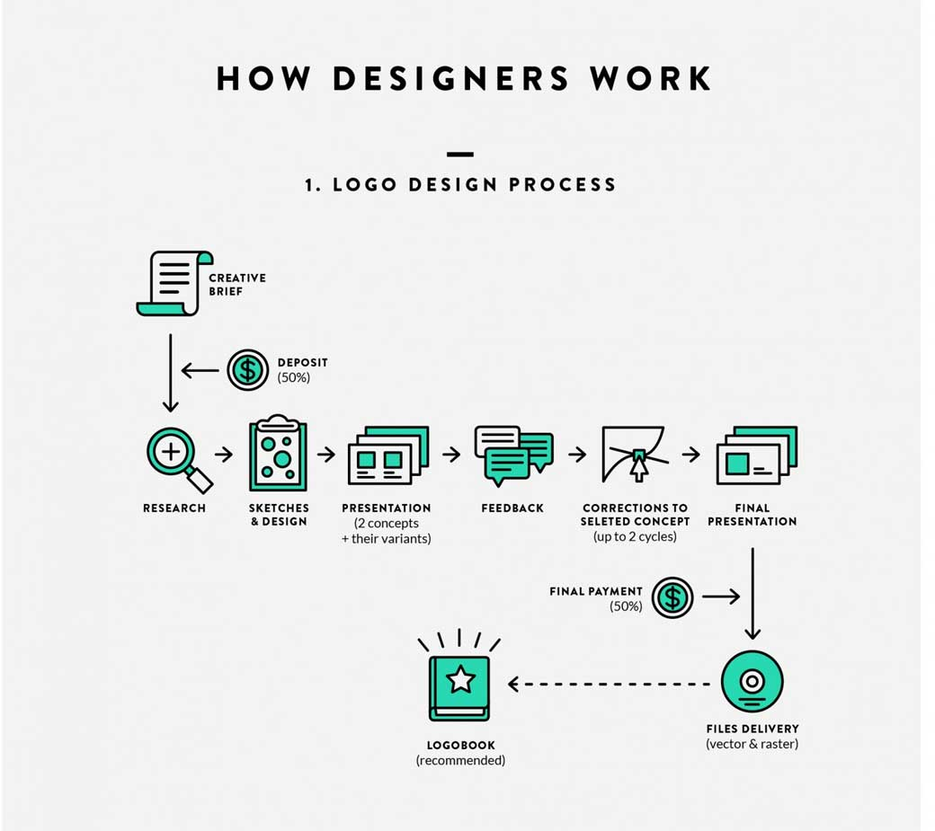 How designer work