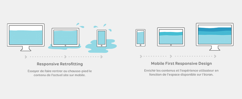 [Freebies] Illustration Stratégie Responsive vs Mobile First Responsive