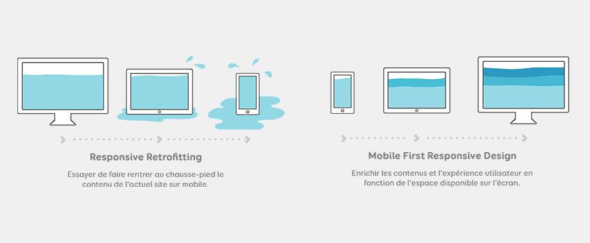 [Freebies] Illustration Stratégie Responsive vs Mobile First Responsive