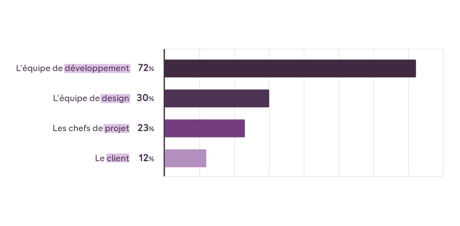 72% des répondants précisent que le framework est choisi par l'équipe de développement