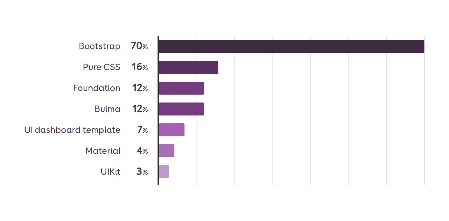 Bootstrap est utilisé par 70% des projets