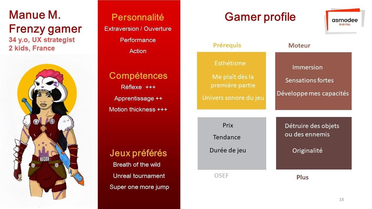 Le diagramme appliqué à un personna de gameur