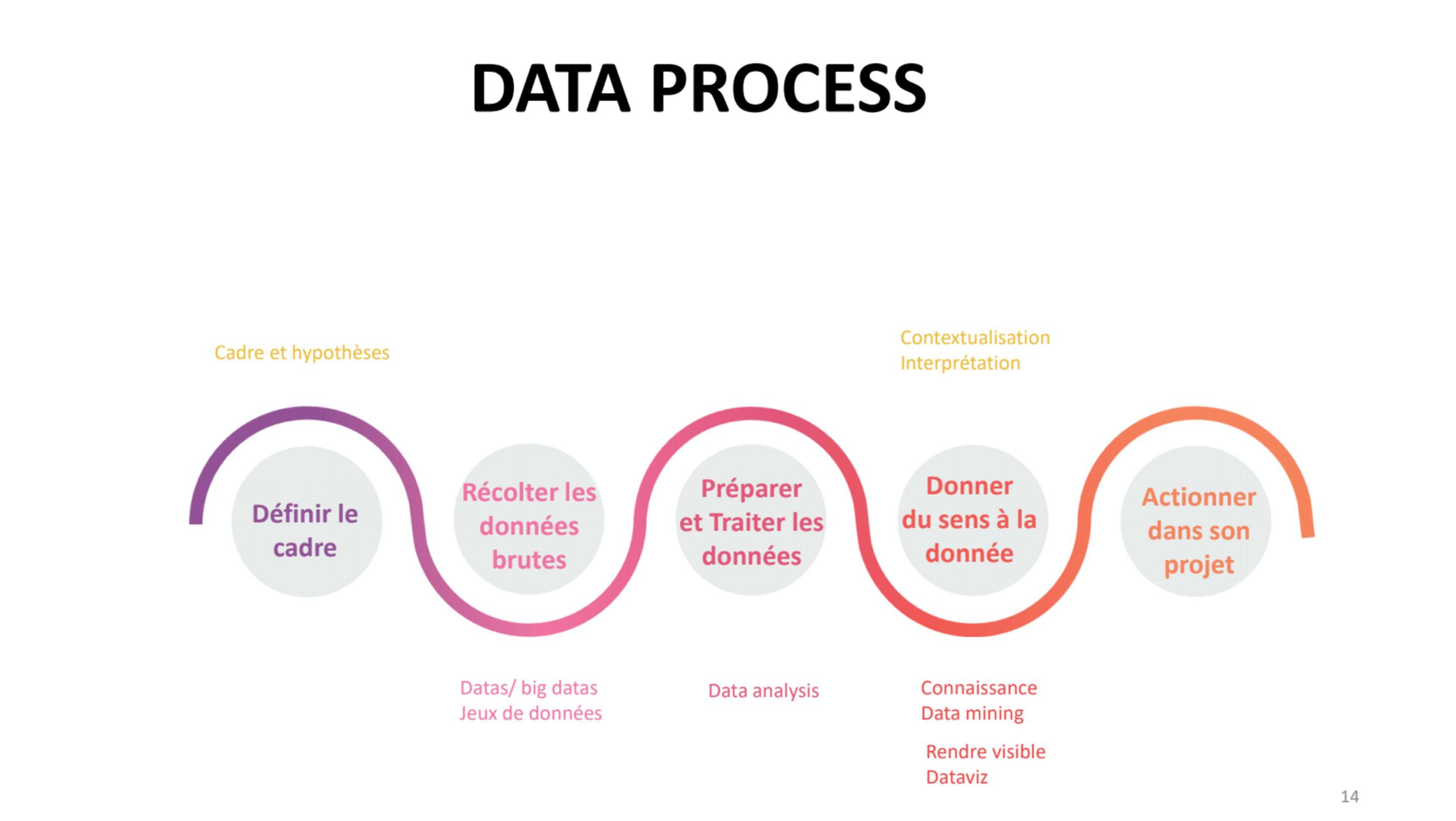 Schémas du processus expliqué dans la suite