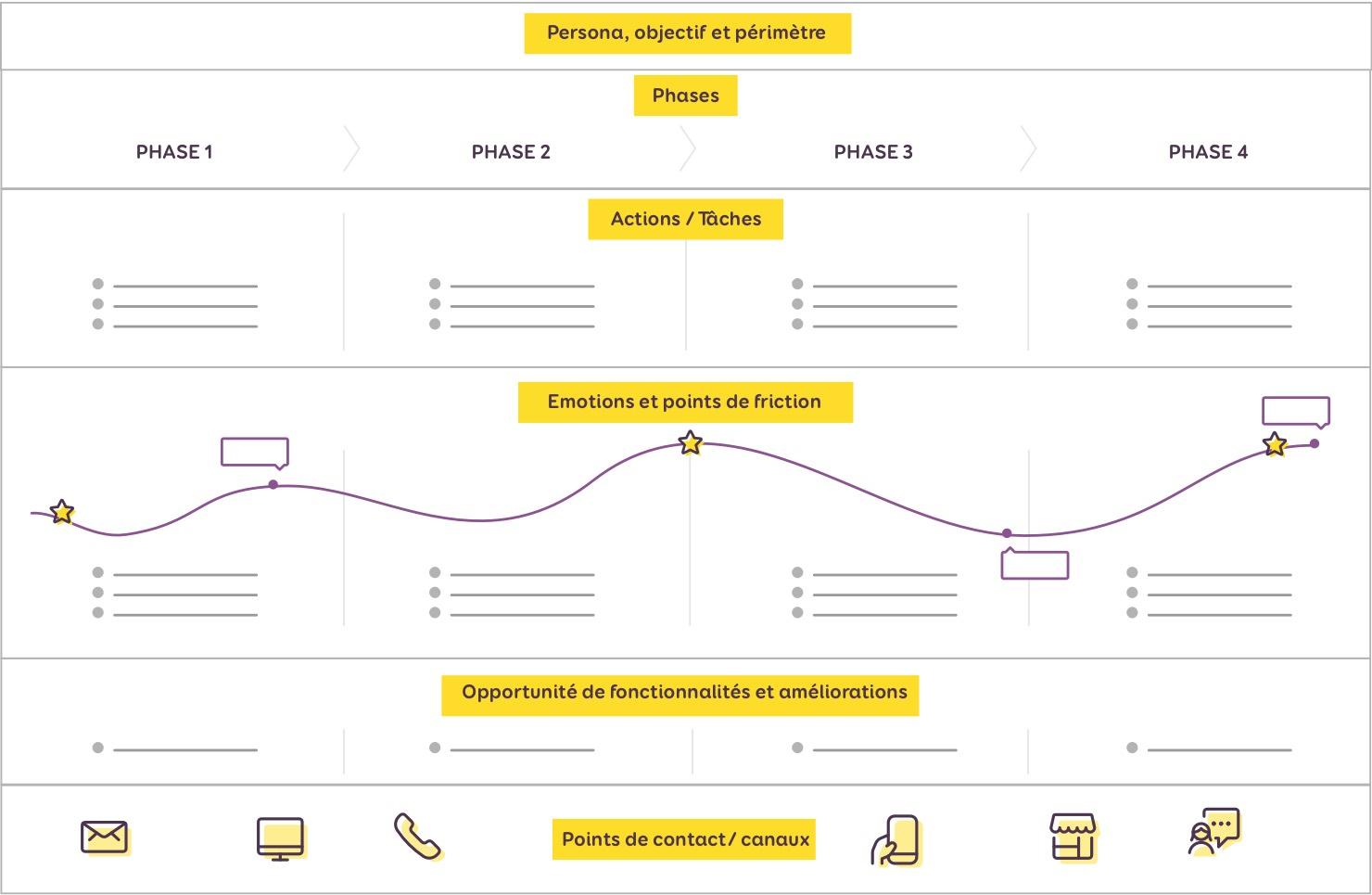 Schémas simplifié avec les différentes étapes listées ci-dessous