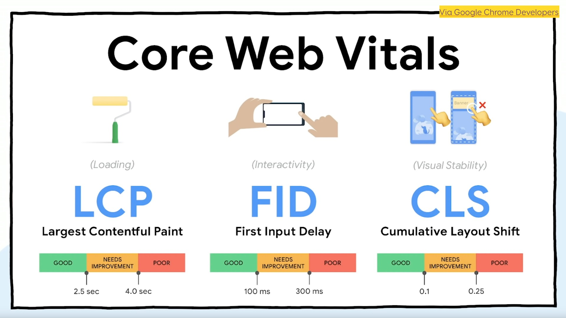 Core Web Vitals: LCP (largest contentful paint), FID (first input delay), CLS (cumulative layout shift)