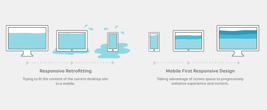 [Freebies] Responsive Retrofitting VS Mobile First Responsive Strategy Illustration