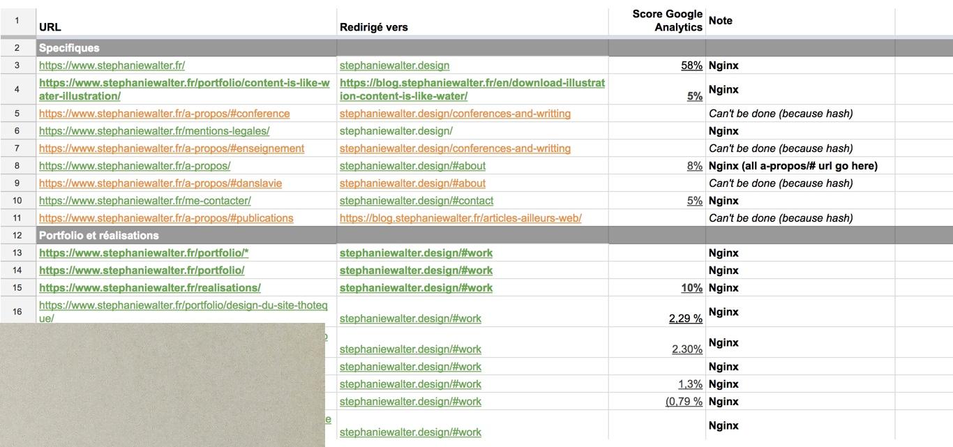Screenshot of the URL rewriting excel sheet