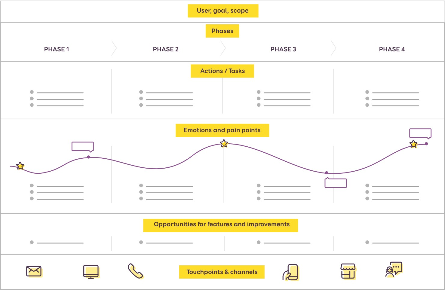 Simplified graph of a user journey map with the different parts discribed above
