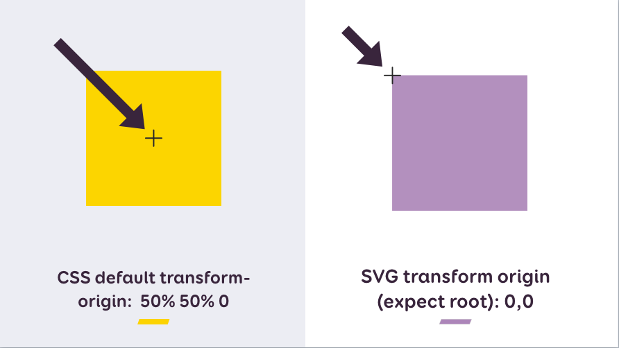 CSS default transform-origin: 50% 50% 0 SVG transform origin (expect root): 0,0