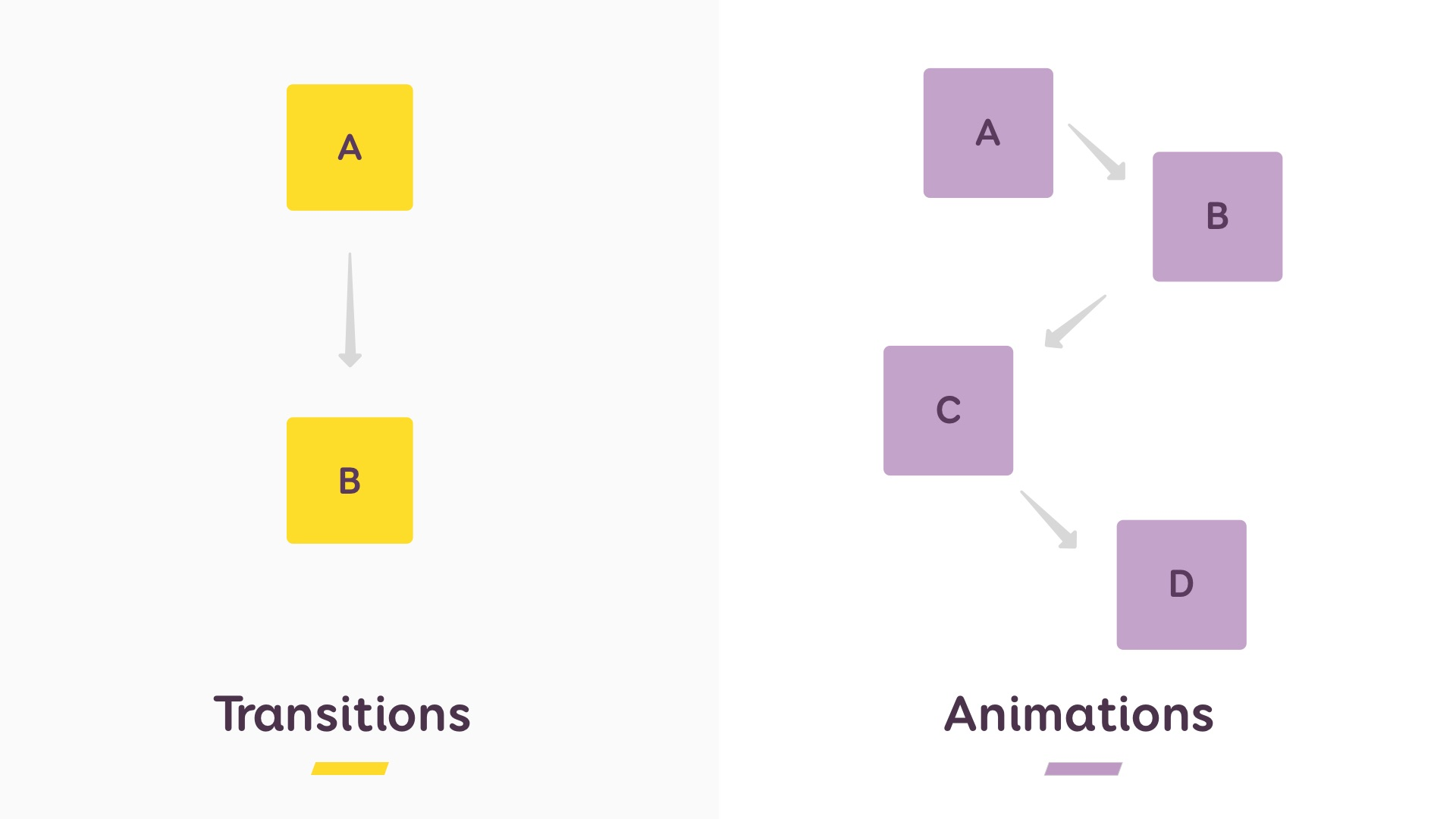A graph showing 2 stages for transition and 4 stages for animations
