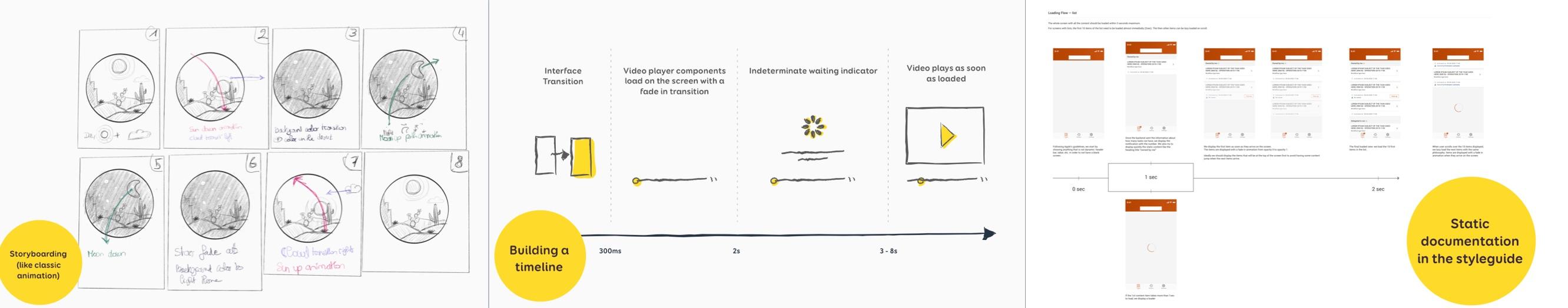 Illustration of the 3 types of static documentation