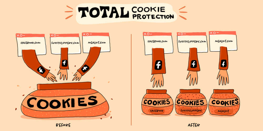 On the left, all cookies go in the same jar, on the right, each website has its own cookies jar
